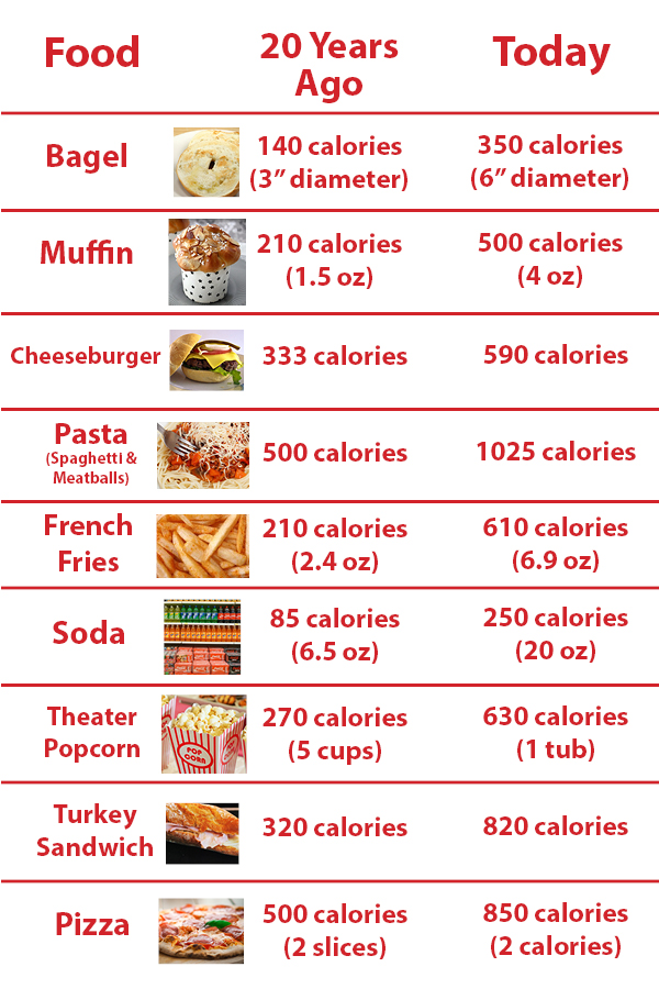 Chart for Calorie Changes