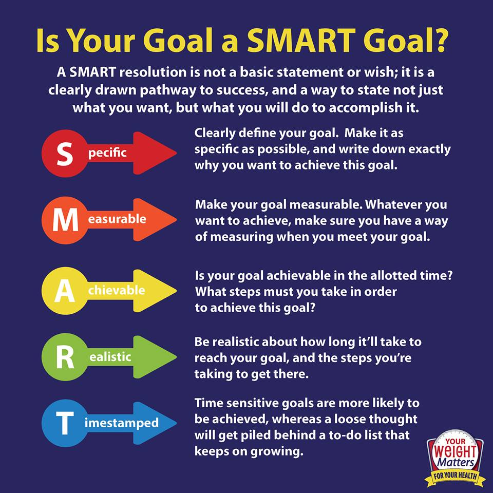 Make Smart Goals For Your Health Your Weight Matters